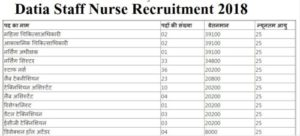 Datia Staff Nurse Recruitment 2018 – MO and Other Post
