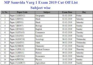 MP Samvida Varg 1 Exam 2019 Cut Off List Subject wise
