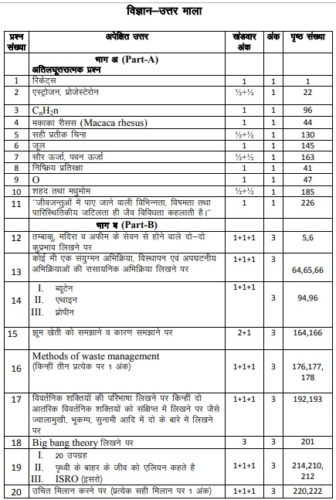 Rajasthan Board 10th Science Guess Paper/Model Paper 2019